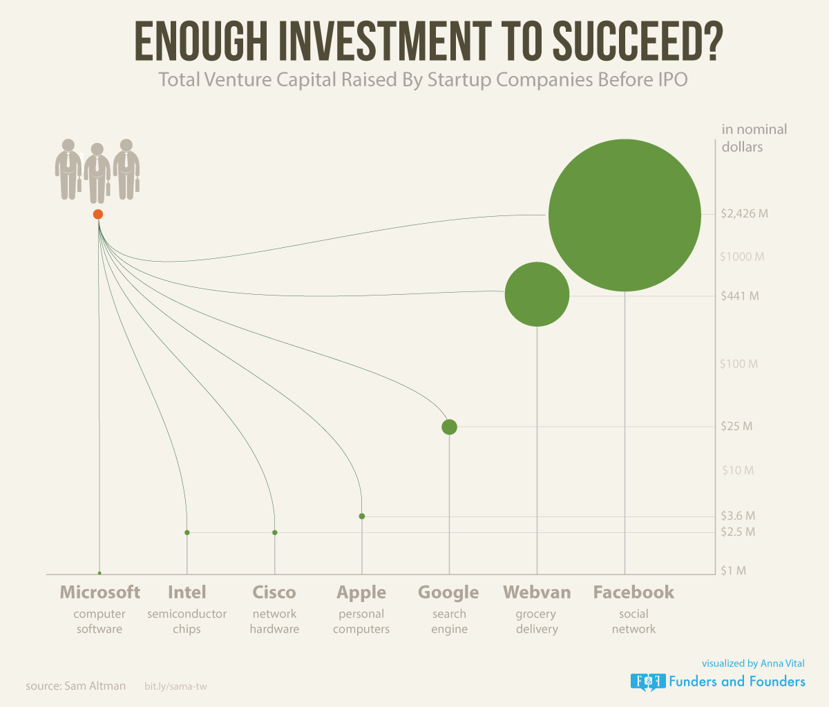 enough-investment-to-succeed-infographic