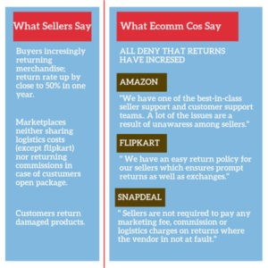 Ecomm Sellers
