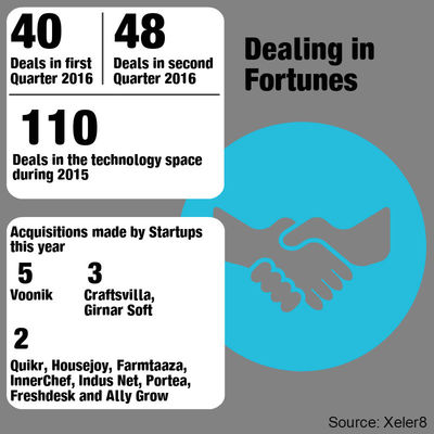 Mergers & Acquisitions deals in Startup space