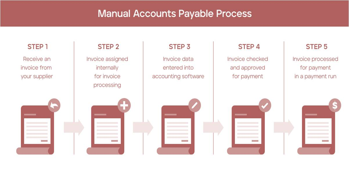 accounts payable outsourcing india process benefits